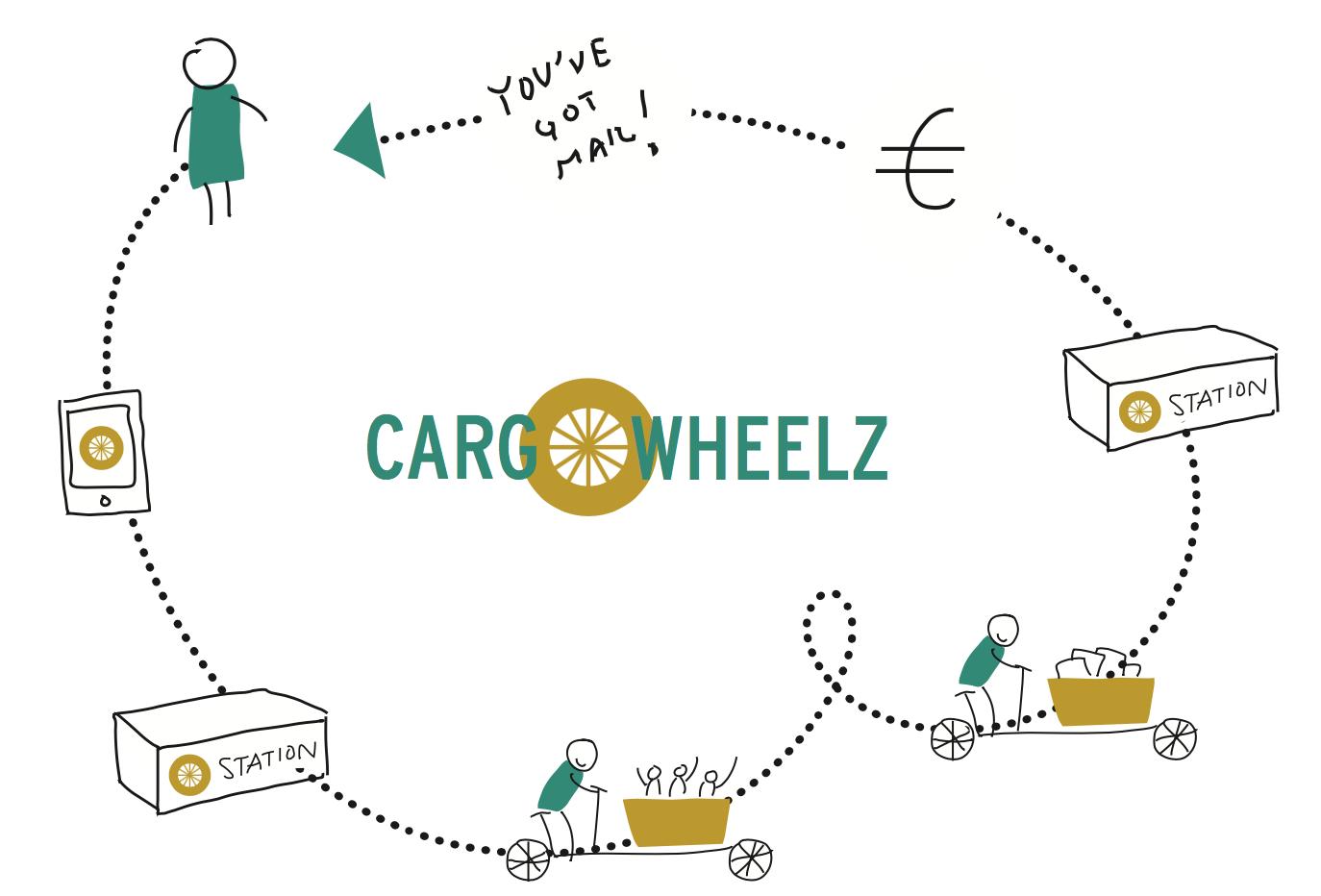 CargoWheelz