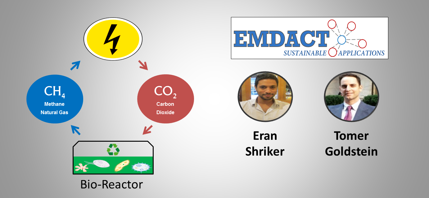 EMDACT Sustainable Applications