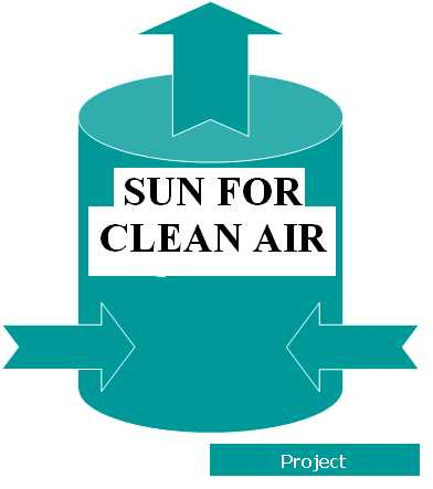 Sun For Clean Air