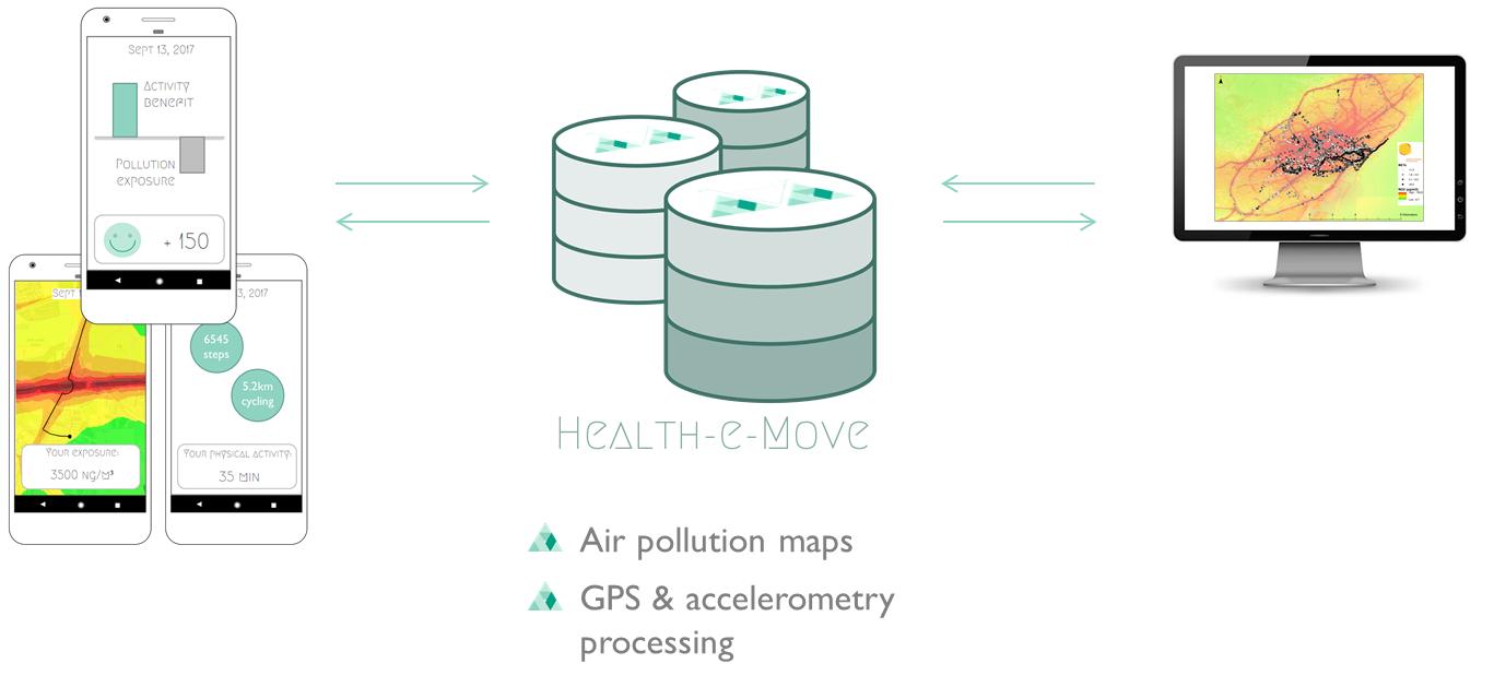 Health-e-Move