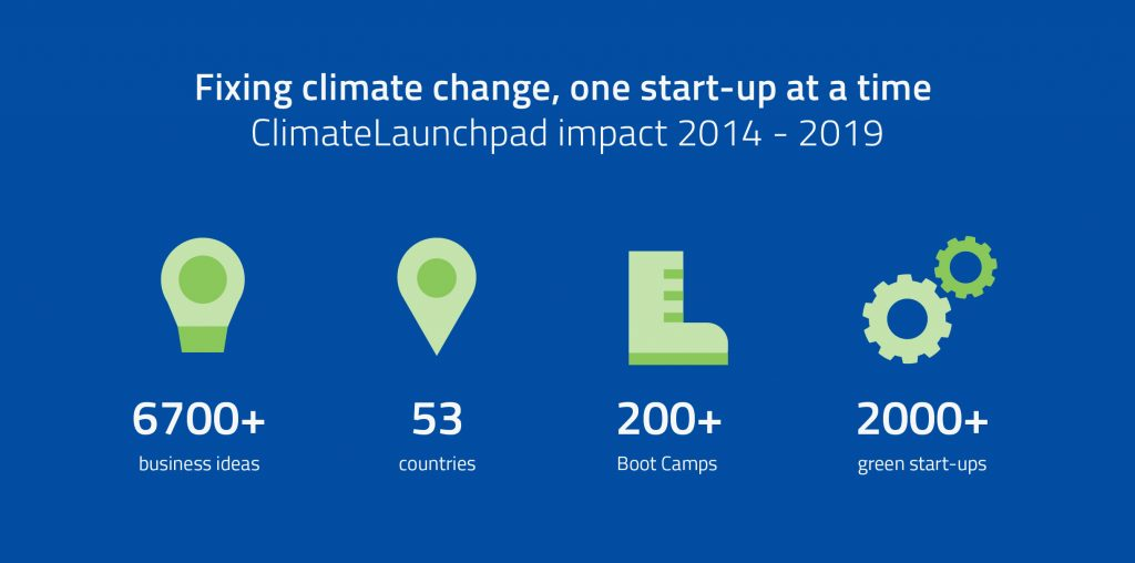 climatelaunchpad impact over the years
